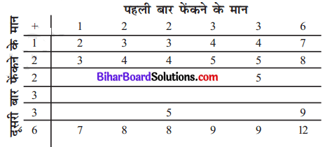 Bihar Board Class 10 Maths Solutions Chapter 15 प्रायिकता Ex 15.2 Q2