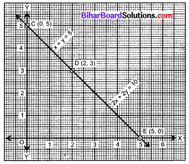 Bihar Board Class 10 Maths Solutions Chapter 3 दो चरों वाले रैखिक समीकरण युग्म Ex 3.2 Q4.1