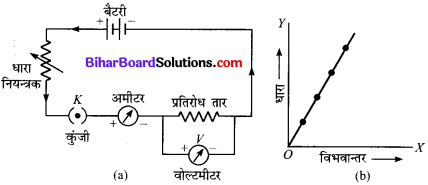 Bihar Board Class 10 Science Solutions Chapter 12 विद्युत