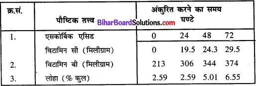 Bihar Board Class 11 Home Science Solutions Chapter 13 पौष्टिक आहार उचित चयन, तैयारी, पकाना तथा संग्रह