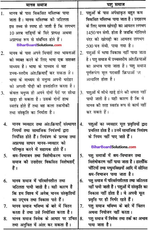 Bihar Board Class 11 Sociology Solutions Chapter 1 समाजशास्त्र एवं समाज