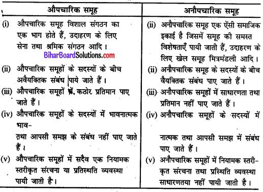 Bihar Board Class 11 Sociology Solutions Chapter 2 समाजशास्त्र में प्रयुक्त शब्दावली, संकल्पनाएँ एवं उनका उपयोग
