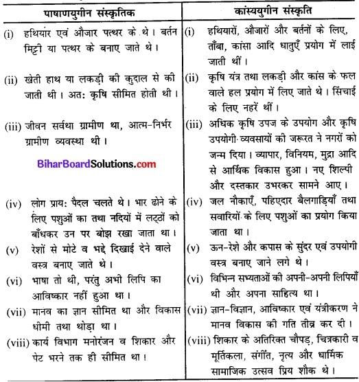 Bihar Board Class 11 Sociology Solutions Chapter 4 संस्कृति तथा समाजीकरण