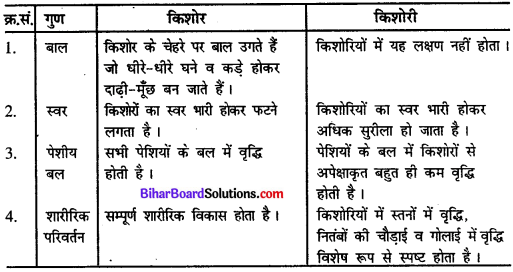 ome Science Solutions Chapter 2 किशोरावस्था को समझना