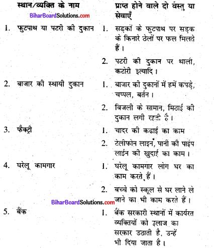 Bihar Board Class 6 Social Science Civics Solutions Chapter 3 शहरी जीवन-यापन के स्वरूप 1