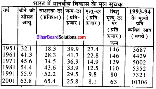 Bihar Board Class 9 Economics Solutions Chapter 2 मानव एवं संसाधन - 2