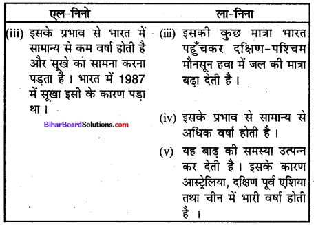 Bihar Board Class 9 Geography Solutions Chapter 4 जलवायु - 2