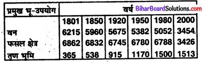 Bihar Board Class 9 Geography Solutions Chapter 9 क्षेत्रीय अध्ययन - 2