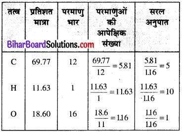 BIhar Board Class 12 Chemistry Chapter 12 ऐल्डिहाइड, कीटोन एवं कार्बोक्सिलिक अम्ल img-66