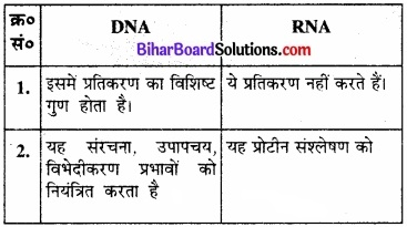 BIhar Board Class 12 Chemistry Chapter 14 जैव-अणु  img-18