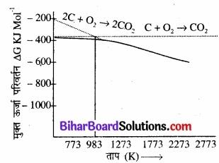 BIhar Board Class 12 Chemistry Chapter 6 तत्त्वों के निष्कर्षण के सिद्धान्त एवं प्रक्रम img 4