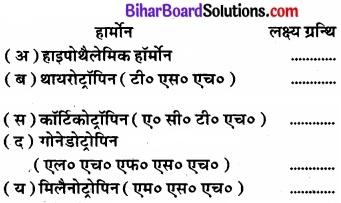 Bihar Board Class 11 Biology Chapter 22 रासायनिक समन्वय तथा एकीकरण