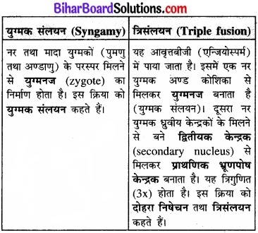 Bihar Board Class 11 Biology Chapter 3 वनस्पति जगत