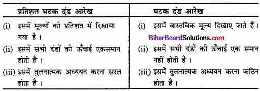Bihar Board Class 11 Economics Chapter 4 आँकड़ों का प्रस्तुतीकरण part - 2 img 10