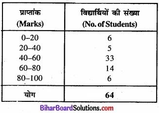 Bihar Board Class 11 Economics Chapter 4 आँकड़ों का प्रस्तुतीकरण part - 2 img 23