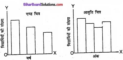 Bihar Board Class 11 Economics Chapter 4 आँकड़ों का प्रस्तुतीकरण part - 2 img 29