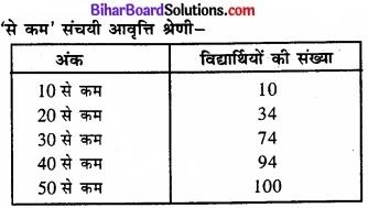 Bihar Board Class 11 Economics Chapter 4 आँकड़ों का प्रस्तुतीकरण part - 2 img 31