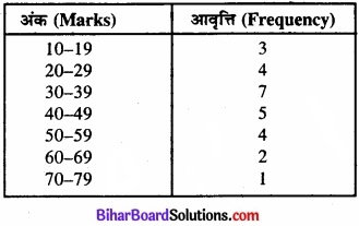 Bihar Board Class 11 Economics Chapter 4 आँकड़ों का प्रस्तुतीकरण part - 2 img 37