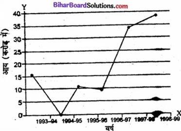 Bihar Board Class 11 Economics Chapter 4 आँकड़ों का प्रस्तुतीकरण part - 2 img 42a