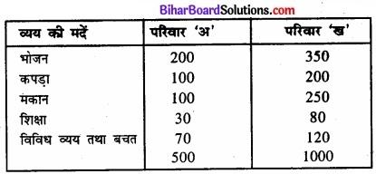 Bihar Board Class 11 Economics Chapter 4 आँकड़ों का प्रस्तुतीकरण part - 2 img 43