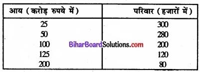 Bihar Board Class 11 Economics Chapter 6 परिक्षेपण के माप Part - 2 img 36
