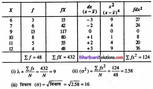 Bihar Board Class 11 Economics Chapter 6 परिक्षेपण के माप Part - 2 img 40