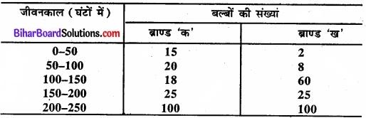 Bihar Board Class 11 Economics Chapter 6 परिक्षेपण के माप Part - 2 img 5