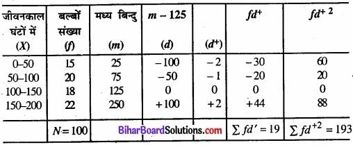Bihar Board Class 11 Economics Chapter 6 परिक्षेपण के माप Part - 2 img 6
