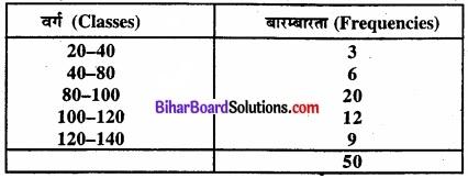 Bihar Board Class 11 Economics Chapter 6 परिक्षेपण के माप Part - 2 img 9