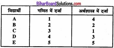 Bihar Board Class 11 Economics Chapter 7 सहसंबंध Part - 2 img 32