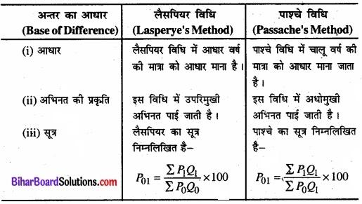 Bihar Board Class 11 Economics Chapter 8 सूचकांक Part - 2 img 17