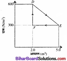 Bihar Board Class 11 Physics Chapter 12 ऊष्मागतिकी