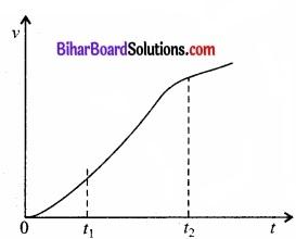 Bihar Board Class 11 Physics Chapter 3 सरल रेखा में गति