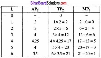Bihar Board Class 12 Economics Chapter 3 उत्पादन तथा लागत part - 2 img 10