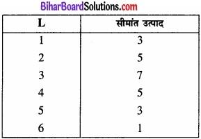 Bihar Board Class 12 Economics Chapter 3 उत्पादन तथा लागत part - 2 img 11