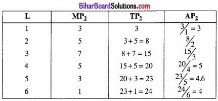 Bihar Board Class 12 Economics Chapter 3 उत्पादन तथा लागत part - 2 img 12