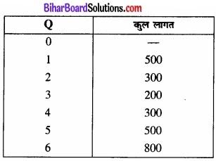 Bihar Board Class 12 Economics Chapter 3 उत्पादन तथा लागत part - 2 img 17