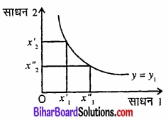 Bihar Board Class 12 Economics Chapter 3 उत्पादन तथा लागत part - 2 img 20