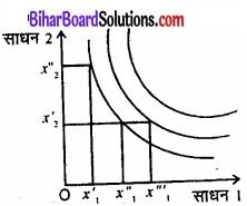 Bihar Board Class 12 Economics Chapter 3 उत्पादन तथा लागत part - 2 img 21