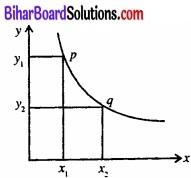 Bihar Board Class 12 Economics Chapter 3 उत्पादन तथा लागत part - 2 img 22