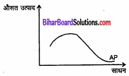 Bihar Board Class 12 Economics Chapter 3 उत्पादन तथा लागत part - 2 img 23