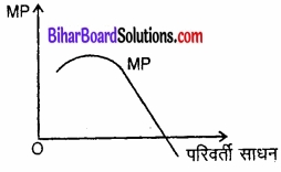 Bihar Board Class 12 Economics Chapter 3 उत्पादन तथा लागत part - 2 img 24