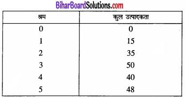 Bihar Board Class 12 Economics Chapter 3 उत्पादन तथा लागत part - 2 img 28