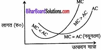 Bihar Board Class 12 Economics Chapter 3 उत्पादन तथा लागत part - 2 img 31