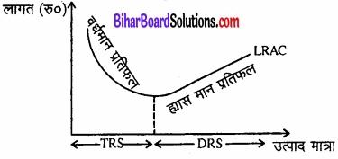 Bihar Board Class 12 Economics Chapter 3 उत्पादन तथा लागत part - 2 img 34