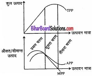 Bihar Board Class 12 Economics Chapter 3 उत्पादन तथा लागत part - 2 img 35