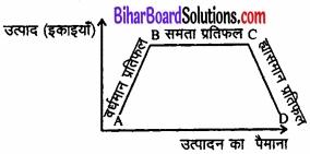 Bihar Board Class 12 Economics Chapter 3 उत्पादन तथा लागत part - 2 img 36