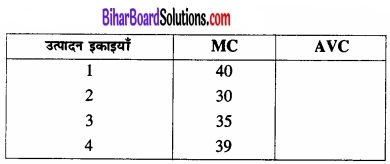 Bihar Board Class 12 Economics Chapter 3 उत्पादन तथा लागत part - 2 img 49