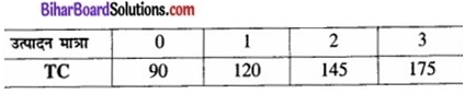 Bihar Board Class 12 Economics Chapter 3 उत्पादन तथा लागत part - 2 img 57a