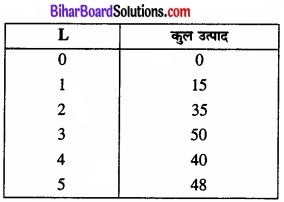 Bihar Board Class 12 Economics Chapter 3 उत्पादन तथा लागत part - 2 img 7